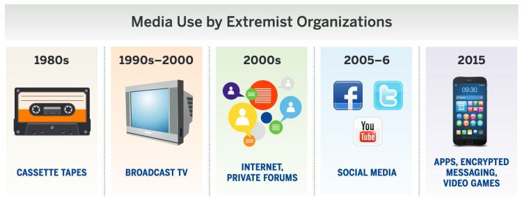 media-used-by-extremist-orgs